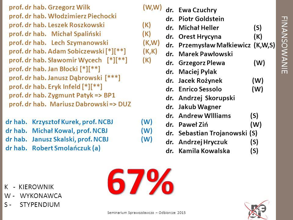 Seminarium Sprawozdawczo – Odbiorcze 2015 FINANSOWANIE K - KIEROWNIK W - WYKONAWCA S - STYPENDIUM dr. Ewa Czuchry dr. Piotr Goldstein dr. Michał Helle