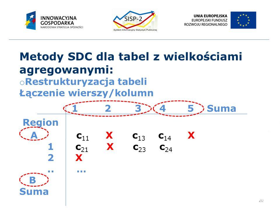 20 Metody SDC dla tabel z wielkościami agregowanymi: o Restrukturyzacja tabeli Łączenie wierszy/kolumn 12 345 Suma Region A c 11 X c 13 c 14 X 1 c 21 X c 23 c 24 2X..