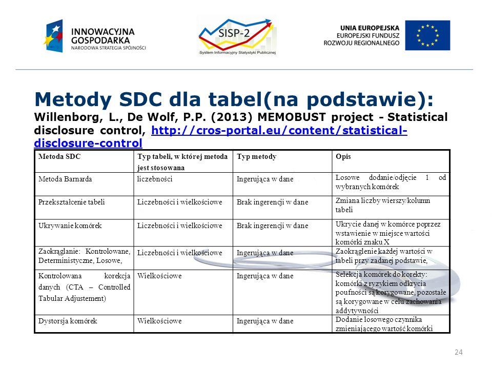 24 Metody SDC dla tabel(na podstawie): Willenborg, L., De Wolf, P.P.