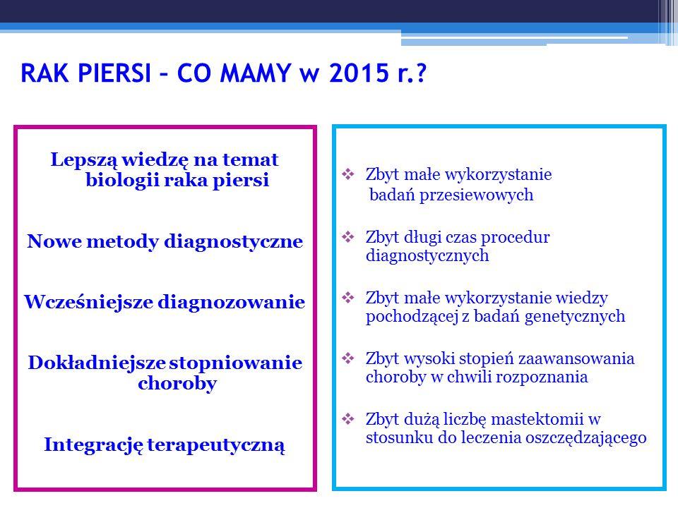 RAK PIERSI – CO MAMY w 2015 r.? Lepszą wiedzę na temat biologii raka piersi Nowe metody diagnostyczne Wcześniejsze diagnozowanie Dokładniejsze stopnio