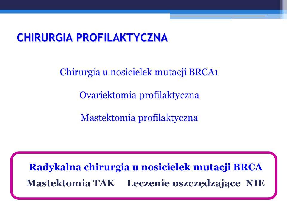 Chirurgia u nosicielek mutacji BRCA1 Ovariektomia profilaktyczna Mastektomia profilaktyczna CHIRURGIA PROFILAKTYCZNA Radykalna chirurgia u nosicielek mutacji BRCA Mastektomia TAK Leczenie oszczędzające NIE