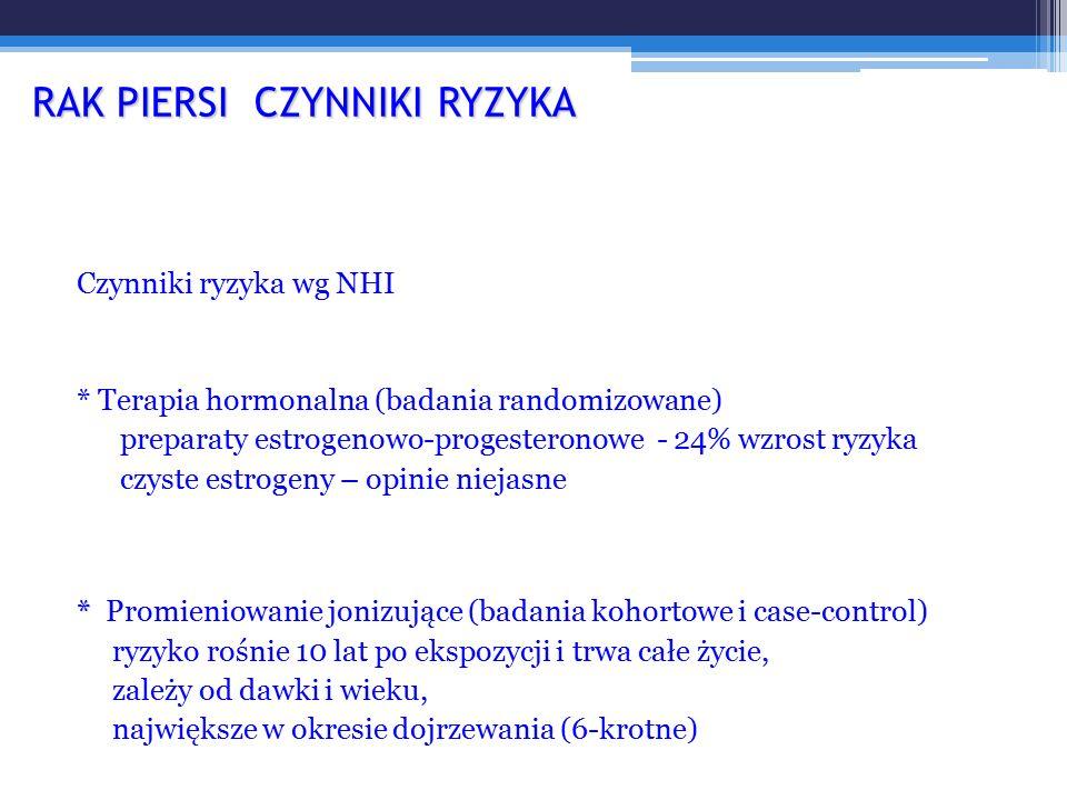 Czynniki ryzyka wg NHI * Terapia hormonalna (badania randomizowane) preparaty estrogenowo-progesteronowe - 24% wzrost ryzyka czyste estrogeny – opinie