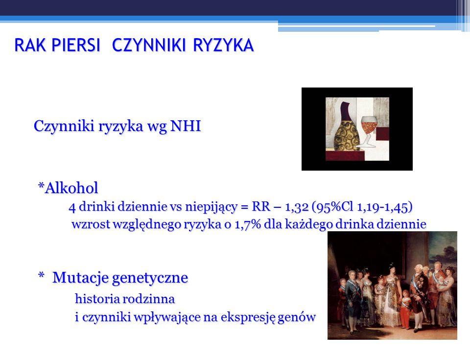 Czynniki ryzyka wg NHI *Alkohol *Alkohol 4 drinki dziennie vs niepijący = RR – 1,32 (95%Cl 1,19-1,45) 4 drinki dziennie vs niepijący = RR – 1,32 (95%C