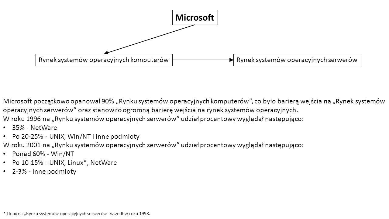 """Microsoft Rynek systemów operacyjnych komputerówRynek systemów operacyjnych serwerów Microsoft początkowo opanował 90% """"Rynku systemów operacyjnych komputerów , co było barierą wejścia na """"Rynek systemów operacyjnych serwerów oraz stanowiło ogromną barierę wejścia na rynek systemów operacyjnych."""