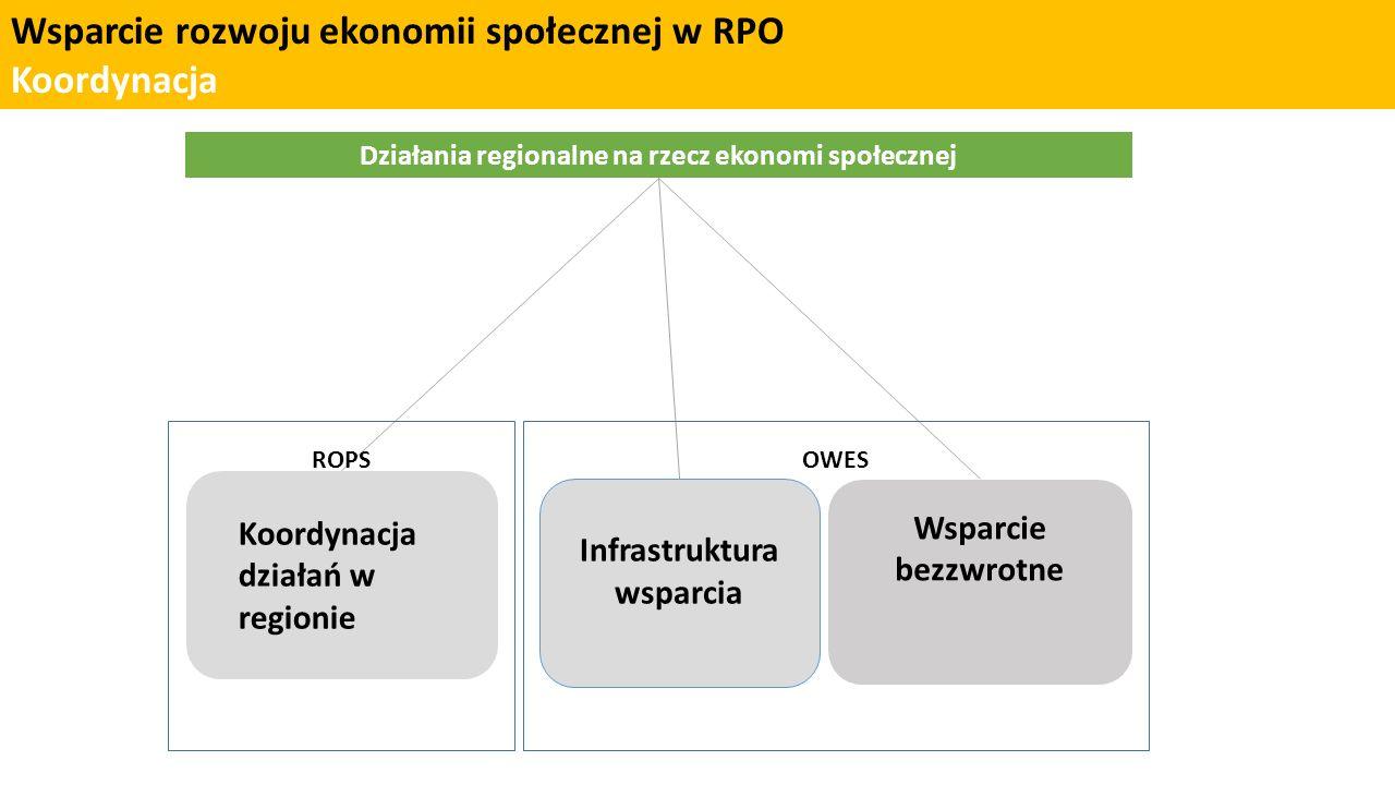 Wsparcie rozwoju ekonomii społecznej w RPO Tworzenie miejsc pracy Działania regionalne na rzecz ekonomi społecznej Koordynacja działań w regionie Infrastruktura wsparcia Wsparcie bezzwrotne OWESROPS OWES współpracują z regionalnym koordynatorem rozwoju ekonomii społecznej (ROPS), z którym wspólnie ustalają plan i zasady współpracy oraz realizacji wspólnych inicjatyw.