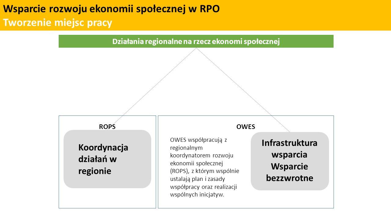 Wsparcie rozwoju ekonomii społecznej w RPO vs.