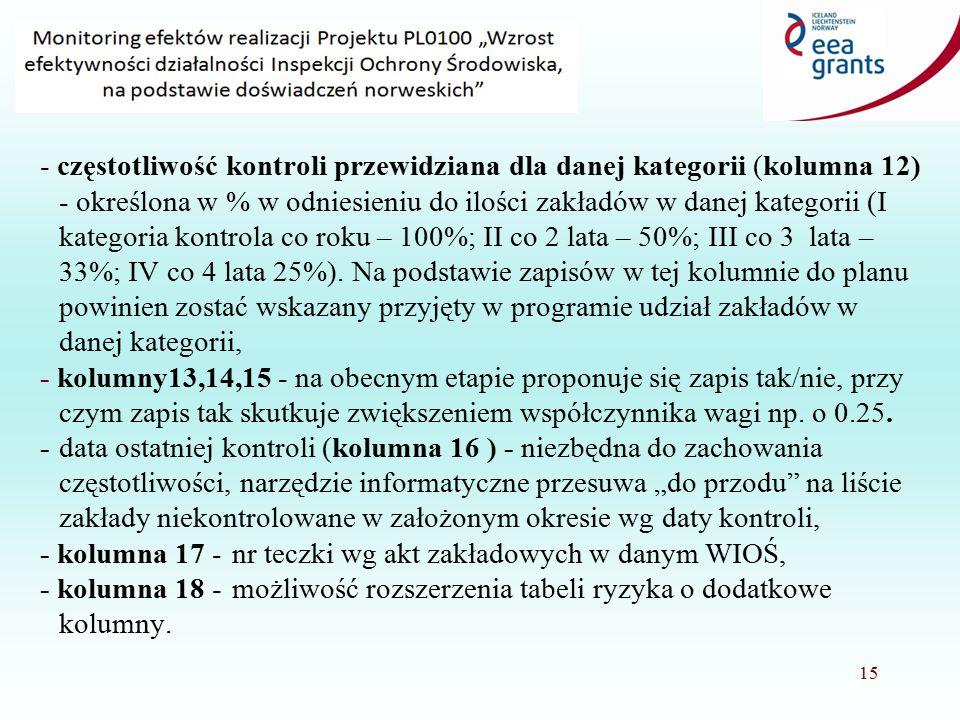 """14 - pozycja po uwzględnieniu """"wagi"""" (kolumna 10) - iloczyn wartości liczbowej z analizy ryzyka z kolumny 8 oraz omówionego współczynnika wagi z kolum"""