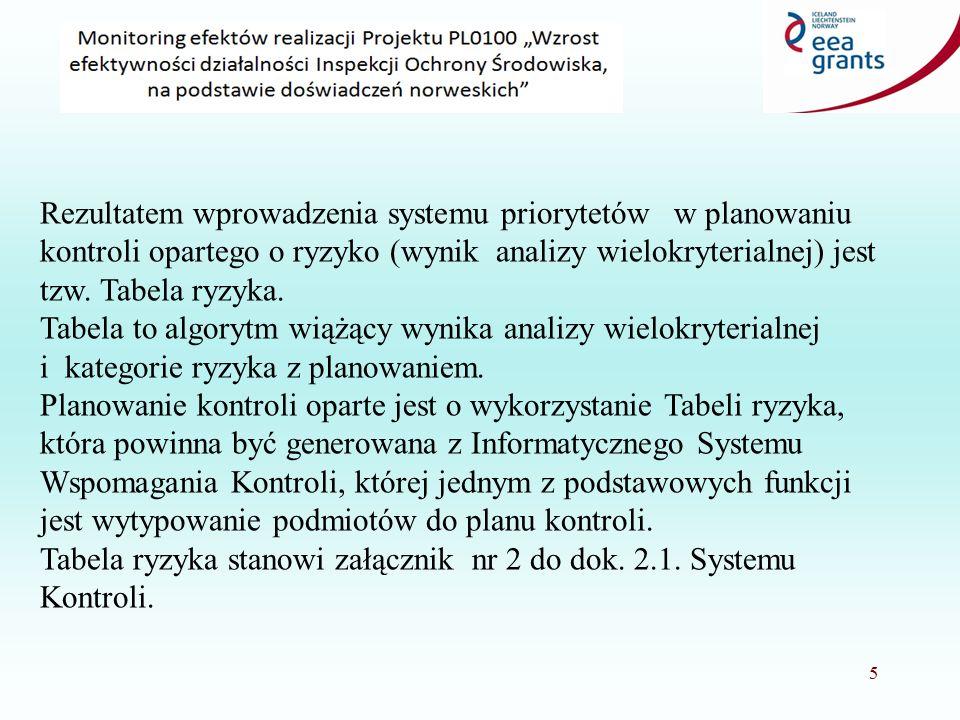 5 Rezultatem wprowadzenia systemu priorytetów w planowaniu kontroli opartego o ryzyko (wynik analizy wielokryterialnej) jest tzw.