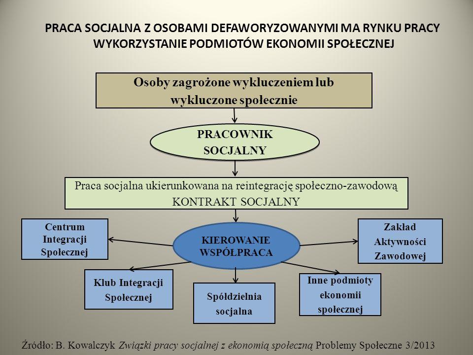 PRACA SOCJALNA Z OSOBAMI DEFAWORYZOWANYMI MA RYNKU PRACY WYKORZYSTANIE PODMIOTÓW EKONOMII SPOŁECZNEJ KIEROWANIE WSPÓŁPRACA Osoby zagrożone wykluczeniem lub wykluczone społecznie PRACOWNIK SOCJALNY Klub Integracji Społecznej Praca socjalna ukierunkowana na reintegrację społeczno-zawodową KONTRAKT SOCJALNY Zakład Aktywności Zawodowej Centrum Integracji Społecznej Spółdzielnia socjalna Inne podmioty ekonomii społecznej Źródło: B.
