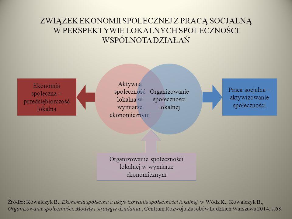 ZWIĄZEK EKONOMII SPOŁECZNEJ Z PRACĄ SOCJALNĄ W PERSPEKTYWIE LOKALNYCH SPOŁECZNOŚCI WSPÓLNOTA DZIAŁAŃ Aktywna społeczność lokalna w wymiarze ekonomicznym Organizowanie społeczności lokalnej Praca socjalna – aktywizowanie społeczności Ekonomia społeczna – przedsiębiorczość lokalna Organizowanie społeczności lokalnej w wymiarze ekonomicznym Źródło: Kowalczyk B., Ekonomia społeczna a aktywizowanie społeczności lokalnej, w Wódz K., Kowalczyk B., Organizowanie społeczności.