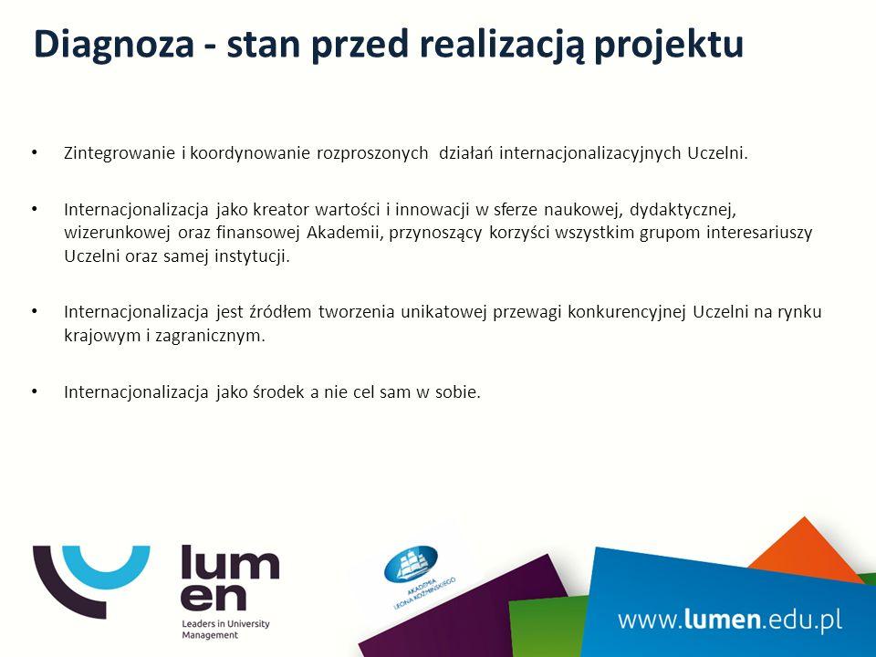Diagnoza - stan przed realizacją projektu Zintegrowanie i koordynowanie rozproszonych działań internacjonalizacyjnych Uczelni.