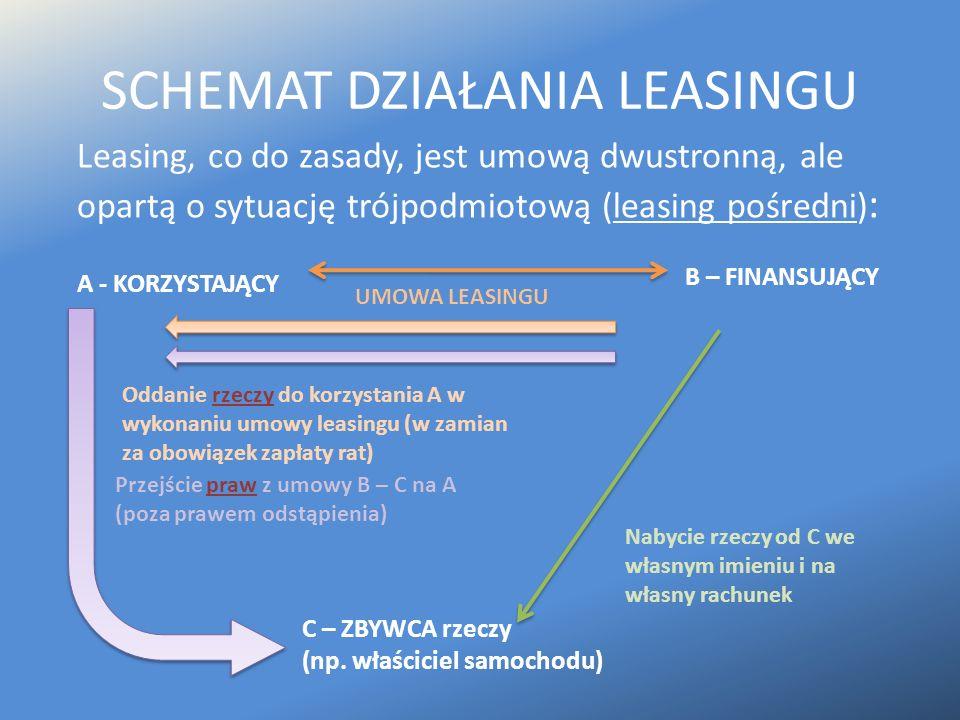 SCHEMAT DZIAŁANIA LEASINGU Leasing, co do zasady, jest umową dwustronną, ale opartą o sytuację trójpodmiotową (leasing pośredni) : A - KORZYSTAJĄCY B