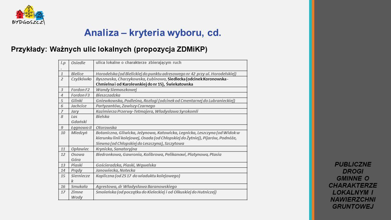 Analiza – kryteria wyboru, cd. Przykłady: Ważnych ulic lokalnych (propozycja ZDMiKP) l.p.