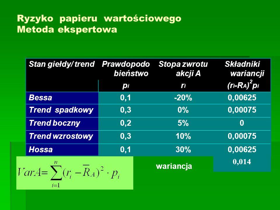 Ryzyko papieru wartościowego Metoda ekspertowa Stan giełdy/ trendPrawdopodo bieństwo Stopa zwrotu akcji A Składniki wariancji pipi riri (r i -R A ) 2 p i Bessa0,1-20%0,00625 Trend spadkowy0,30%0,00075 Trend boczny0,25%0 Trend wzrostowy0,310%0,00075 Hossa0,130%0,00625 wariancja 0,014