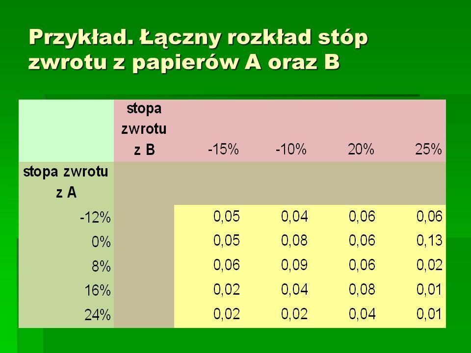 Przykład. Łączny rozkład stóp zwrotu z papierów A oraz B