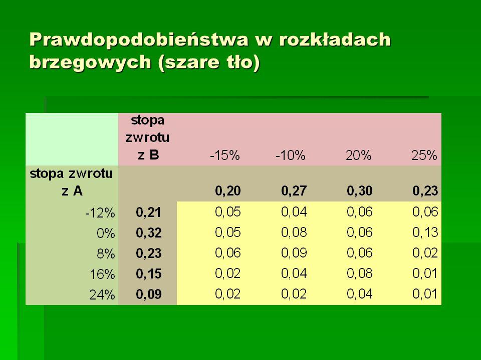 Prawdopodobieństwa w rozkładach brzegowych (szare tło)