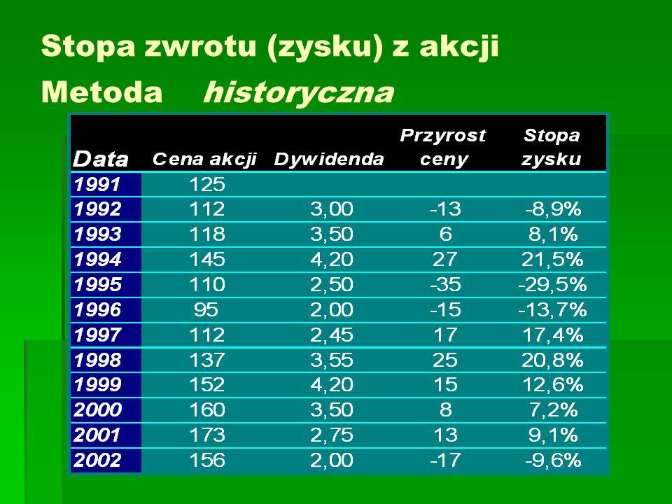 Średnia stopa zwrotu z akcji Metoda historyczna