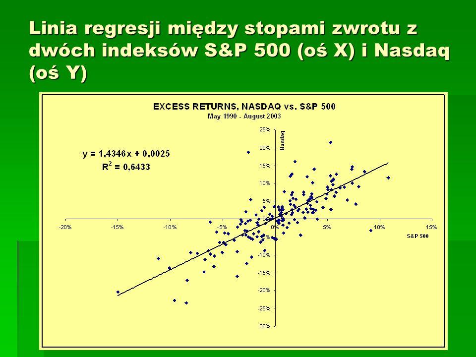 Linia regresji między stopami zwrotu z dwóch indeksów S&P 500 (oś X) i Nasdaq (oś Y)