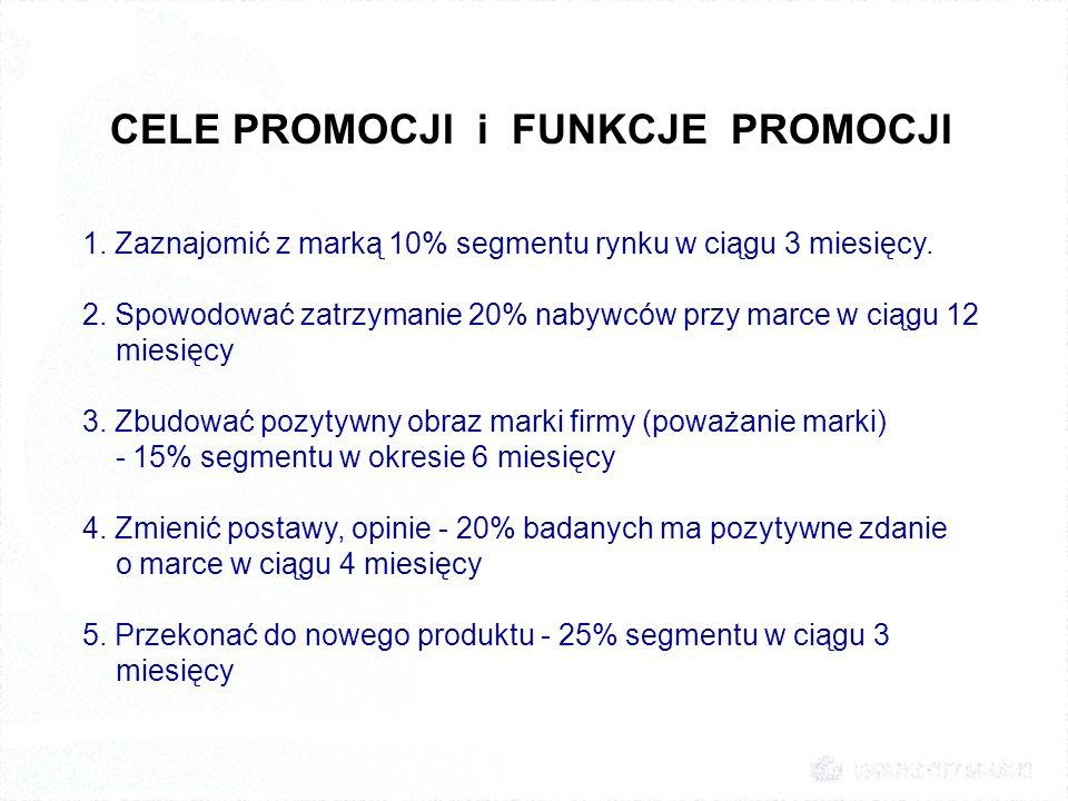 CELE PROMOCJI i FUNKCJE PROMOCJI 1. Zaznajomić z marką 10% segmentu rynku w ciągu 3 miesięcy. 2. Spowodować zatrzymanie 20% nabywców przy marce w ciąg