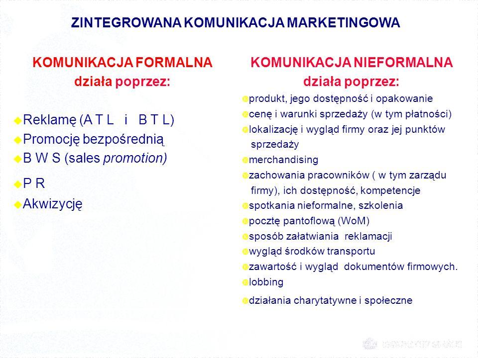 ZINTEGROWANA KOMUNIKACJA MARKETINGOWA KOMUNIKACJA FORMALNA działa poprzez: u Reklamę (A T L i B T L) u Promocję bezpośrednią u B W S (sales promotion)