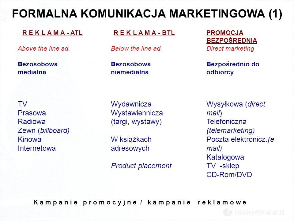FORMALNA KOMUNIKACJA MARKETINGOWA (1) R E K L A M A - ATL Above the line ad. Bezosobowa medialna TV Prasowa Radiowa Zewn (billboard) Kinowa Internetow