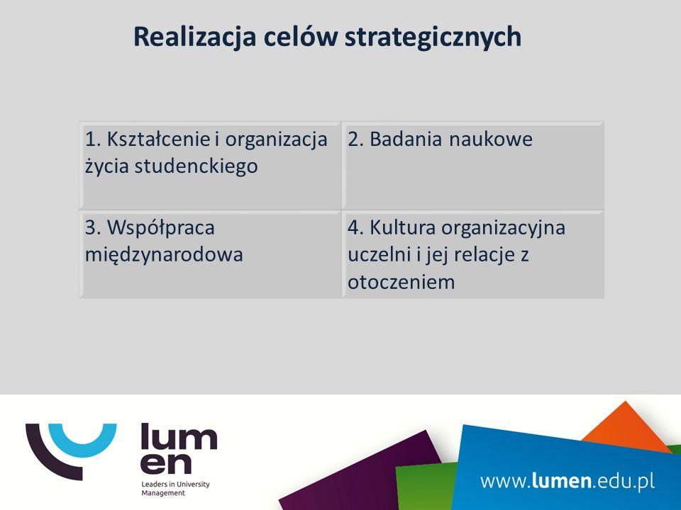 Realizacja celów strategicznych 1. Kształcenie i organizacja życia studenckiego 2. Badania naukowe 3. Współpraca międzynarodowa 4. Kultura organizacyj