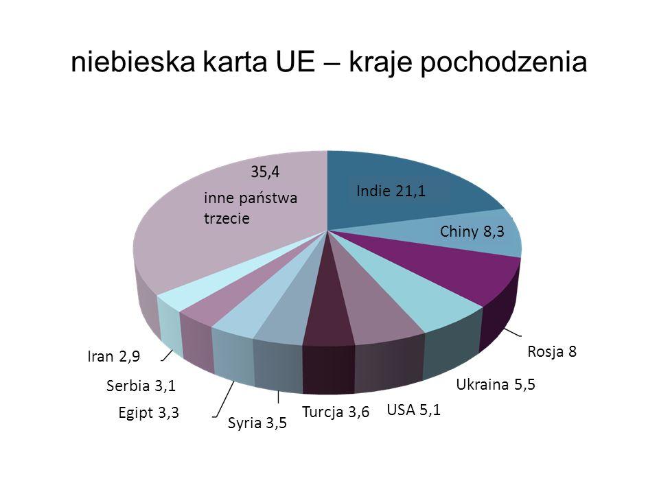 niebieska karta UE – kraje pochodzenia inne państwa trzecie Indie 21,1 Chiny 8,3 Rosja 8 Ukraina 5,5 USA 5,1 Turcja 3,6 Syria 3,5 Egipt 3,3 Serbia 3,1 Iran 2,9