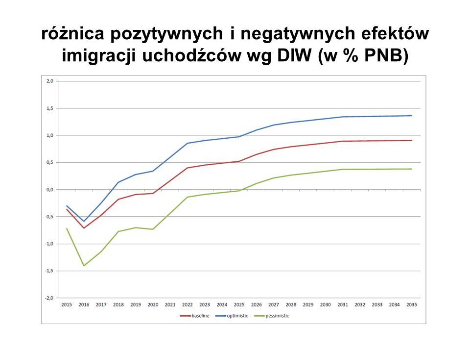 różnica pozytywnych i negatywnych efektów imigracji uchodźców wg DIW (w % PNB)