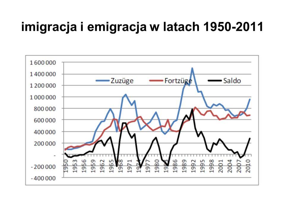 imigracja i emigracja w latach 1950-2011
