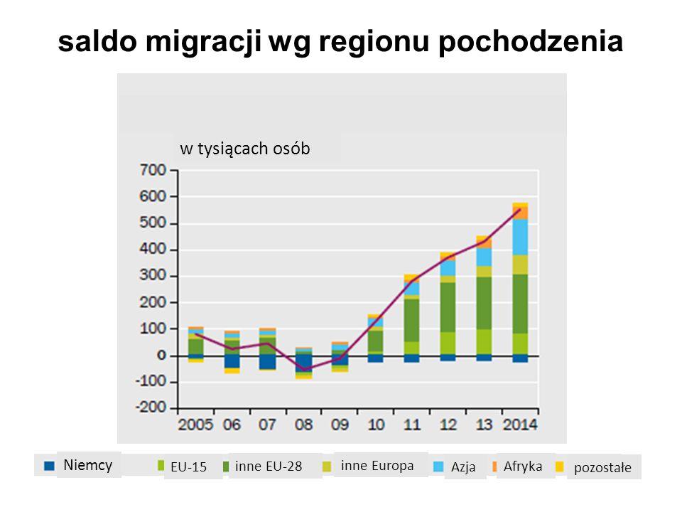 saldo migracji wg regionu pochodzenia w tysiącach osób Niemcy EU-15 inne EU-28 inne Europa Azja Afryka pozostałe