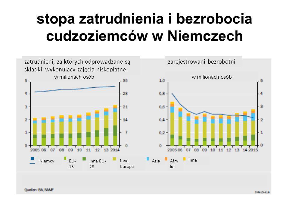 stopa zatrudnienia i bezrobocia cudzoziemców w Niemczech zatrudnieni, za których odprowadzane są składki, wykonujący zajęcia niskopłatne zarejestrowani bezrobotni w milionach osób Niemcy EU- 15 inne EU- 28 inne Europa AzjaAfry ka inne