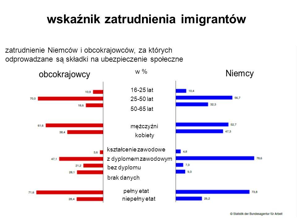 wskaźnik zatrudnienia imigrantów w % 16-25 lat 25-50 lat 50-65 lat mężczyźni kobiety kształcenie zawodowe z dyplomem zawodowym bez dyplomu brak danych pełny etat niepełny etat zatrudnienie Niemców i obcokrajowców, za których odprowadzane są składki na ubezpieczenie społeczne