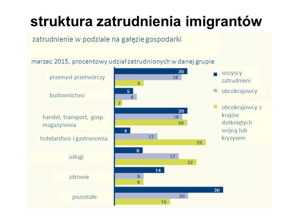 struktura zatrudnienia imigrantów przemysł przetwórczy budownictwo handel, transport, gosp.