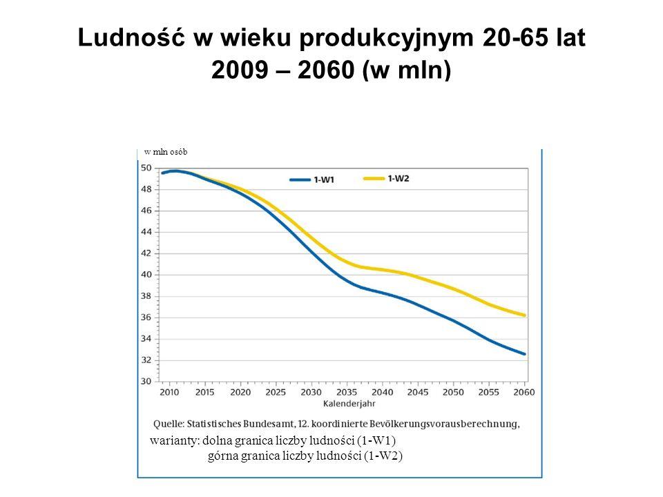 Ludność w wieku produkcyjnym 20-65 lat 2009 – 2060 (w mln) w mln osób warianty: dolna granica liczby ludności (1-W1) górna granica liczby ludności (1-W2)