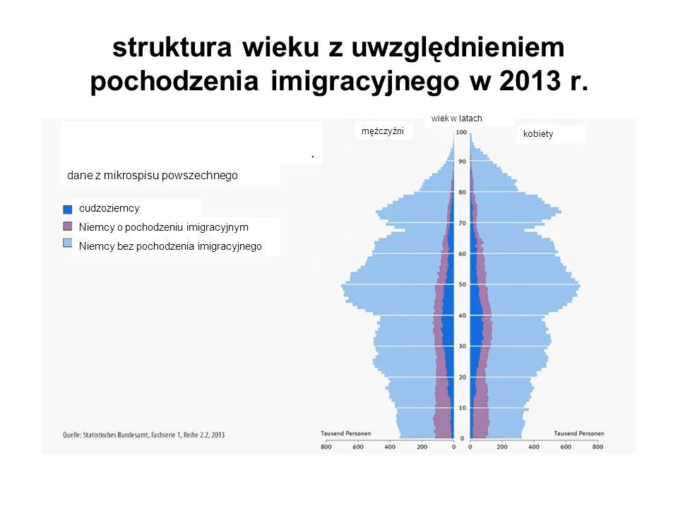struktura wieku z uwzględnieniem pochodzenia imigracyjnego w 2013 r.