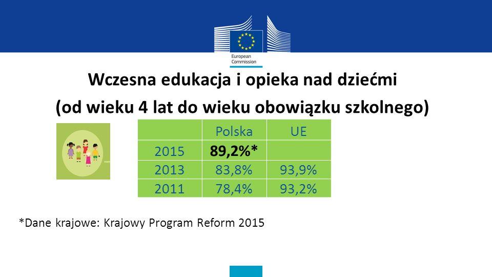 Wczesna edukacja i opieka nad dziećmi (od wieku 4 lat do wieku obowiązku szkolnego) *Dane krajowe: Krajowy Program Reform 2015 PolskaUE 2015 89,2%* 201383,8%93,9% 201178,4%93,2%