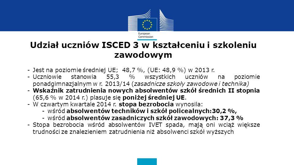 Udział uczniów ISCED 3 w kształceniu i szkoleniu zawodowym -Jest na poziomie średniej UE; 48,7 %, (UE: 48,9 %) w 2013 r.