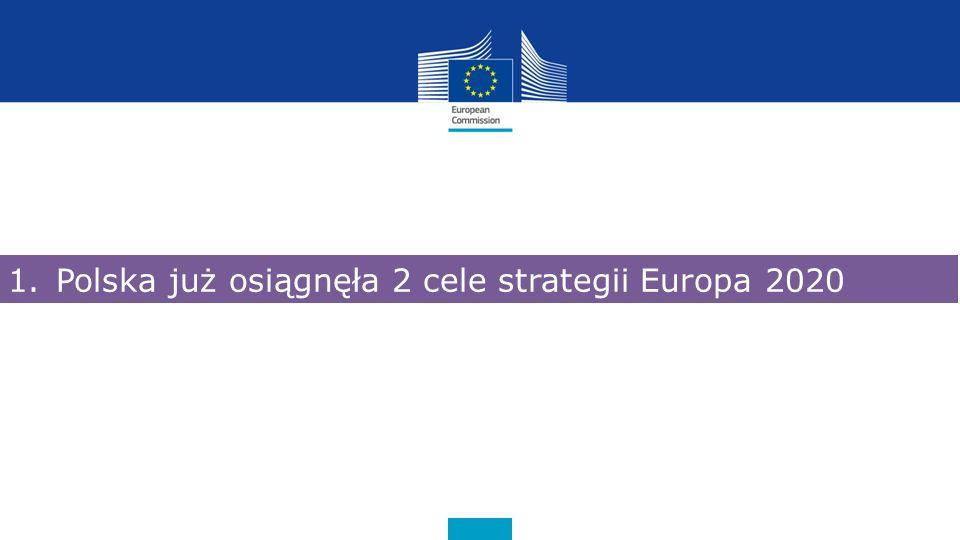 Osoby przedwcześnie kończące naukę – 11,1%(UE) 7,3% Osoby przedwcześnie kończące naukę– 5,4% (Polska) 12,7% 9,5% 3,3%