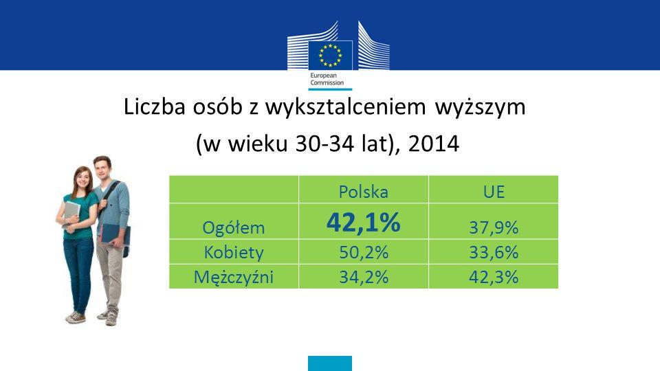 Liczba osób z wyksztalceniem wyższym (w wieku 30-34 lat), 2014 PolskaUE Ogółem 42,1% 37,9% Kobiety50,2%33,6% Mężczyźni34,2%42,3%