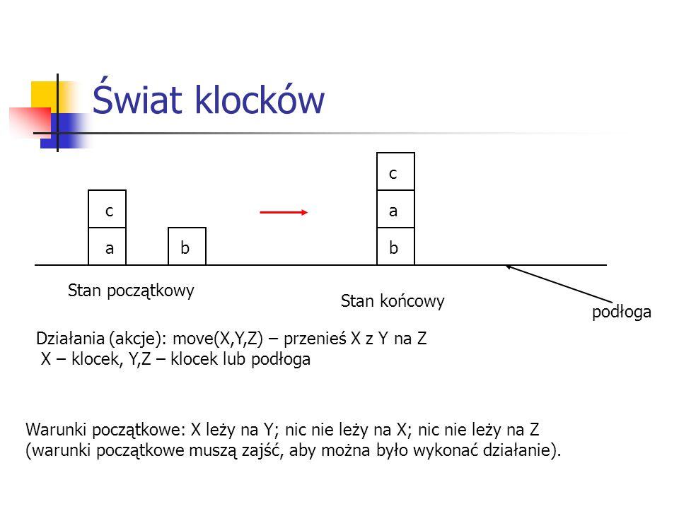 Świat klocków Stan początkowy ab c Stan końcowy b a c Działania (akcje): move(X,Y,Z) – przenieś X z Y na Z X – klocek, Y,Z – klocek lub podłoga podłoga Warunki początkowe: X leży na Y; nic nie leży na X; nic nie leży na Z (warunki początkowe muszą zajść, aby można było wykonać działanie).