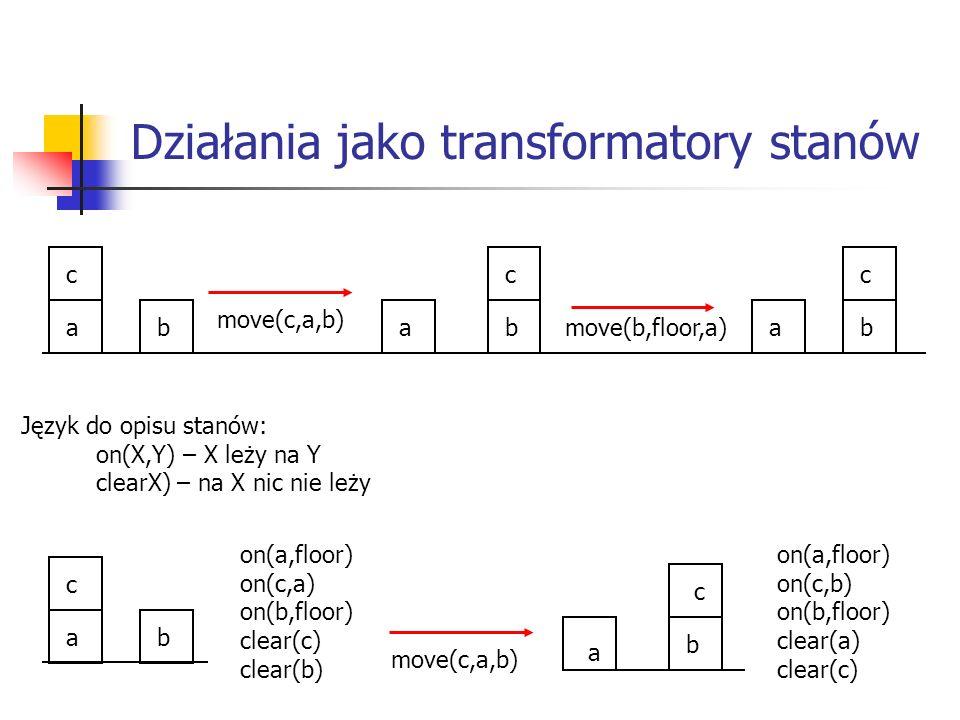 Działania jako transformatory stanów ab c move(b,floor,a)ab c move(c,a,b) c ba Język do opisu stanów: on(X,Y) – X leży na Y clearX) – na X nic nie leży ab c a b c on(a,floor) on(c,a) on(b,floor) clear(c) clear(b) on(a,floor) on(c,b) on(b,floor) clear(a) clear(c) move(c,a,b)