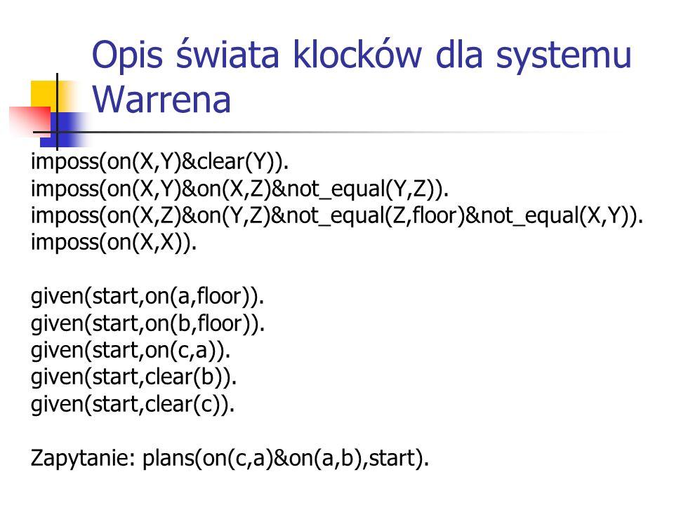 Opis świata klocków dla systemu Warrena imposs(on(X,Y)&clear(Y)).