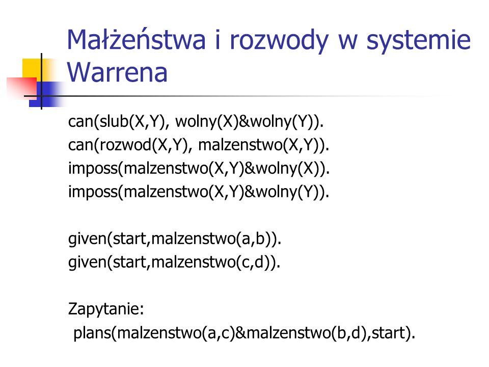 Małżeństwa i rozwody w systemie Warrena can(slub(X,Y), wolny(X)&wolny(Y)).