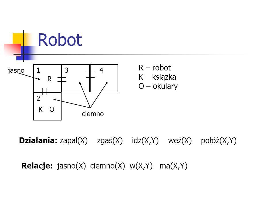 Robot 1 2 34 R KO R – robot K – ksiązka O – okulary Działania: zapal(X) zgaś(X) idz(X,Y) weź(X) połóż(X,Y) Relacje: jasno(X) ciemno(X) w(X,Y) ma(X,Y) jasno ciemno