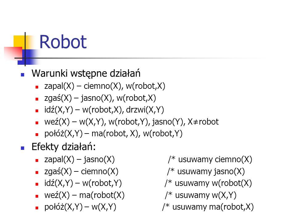 Robot Warunki wstępne działań zapal(X) – ciemno(X), w(robot,X) zgaś(X) – jasno(X), w(robot,X) idź(X,Y) – w(robot,X), drzwi(X,Y) weź(X) – w(X,Y), w(robot,Y), jasno(Y), X≠robot połóż(X,Y) – ma(robot, X), w(robot,Y) Efekty działań: zapal(X) – jasno(X) /* usuwamy ciemno(X) zgaś(X) – ciemno(X) /* usuwamy jasno(X) idź(X,Y) – w(robot,Y) /* usuwamy w(robot(X) weź(X) – ma(robot(X) /* usuwamy w(X,Y) połóż(X,Y) – w(X,Y) /* usuwamy ma(robot,X)