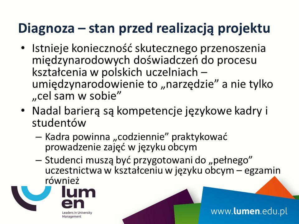 """Diagnoza – stan przed realizacją projektu Istnieje konieczność skutecznego przenoszenia międzynarodowych doświadczeń do procesu kształcenia w polskich uczelniach – umiędzynarodowienie to """"narzędzie a nie tylko """"cel sam w sobie Nadal barierą są kompetencje językowe kadry i studentów – Kadra powinna """"codziennie praktykować prowadzenie zajęć w języku obcym – Studenci muszą być przygotowani do """"pełnego uczestnictwa w kształceniu w języku obcym – egzamin również"""