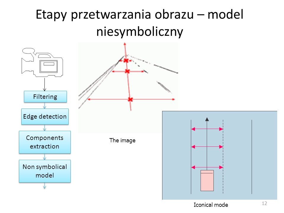 Etapy przetwarzania obrazu – model niesymboliczny 12 Filtering Edge detection Components extraction Non symbolical model The image Iconical mode
