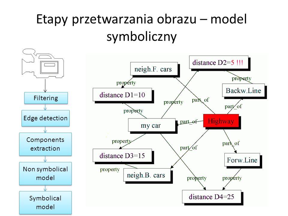 Etapy przetwarzania obrazu – model symboliczny Filtering Edge detection Components extraction Non symbolical model Symbolical model