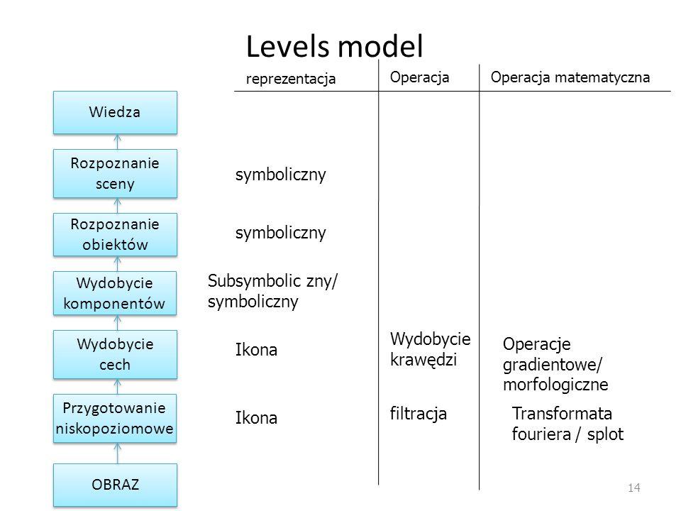 Levels model 14 Przygotowanie niskopoziomowe Wydobycie komponentów Wydobycie cech Rozpoznanie obiektów Rozpoznanie sceny OBRAZ Wiedza reprezentacja Op