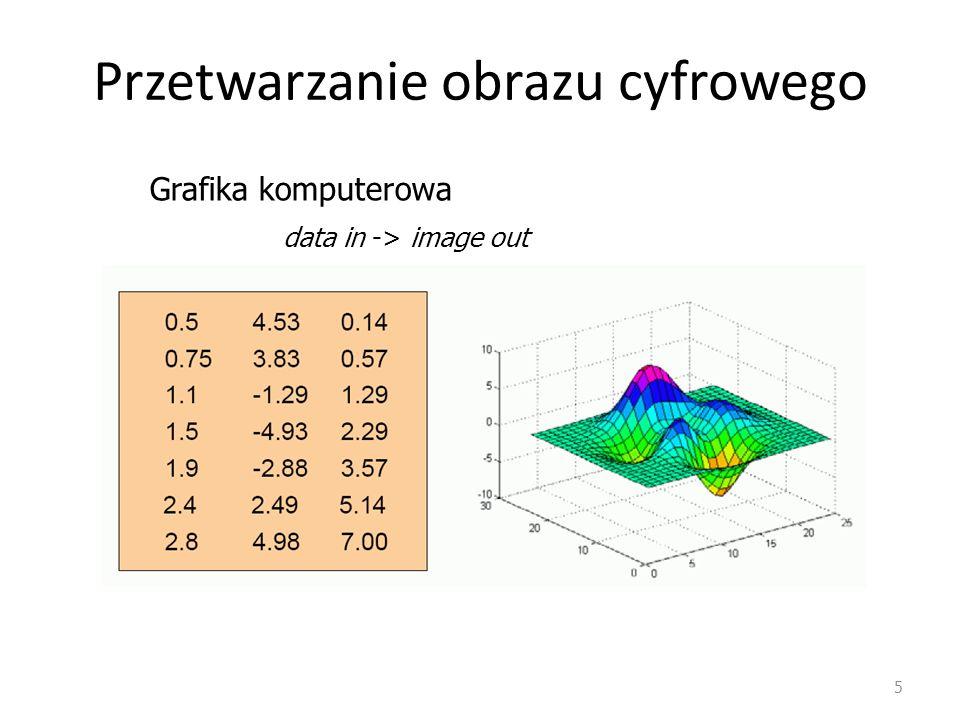 5 Przetwarzanie obrazu cyfrowego Grafika komputerowa data in -> image out